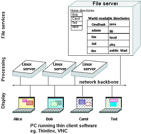 BIRCH - Key Concepts