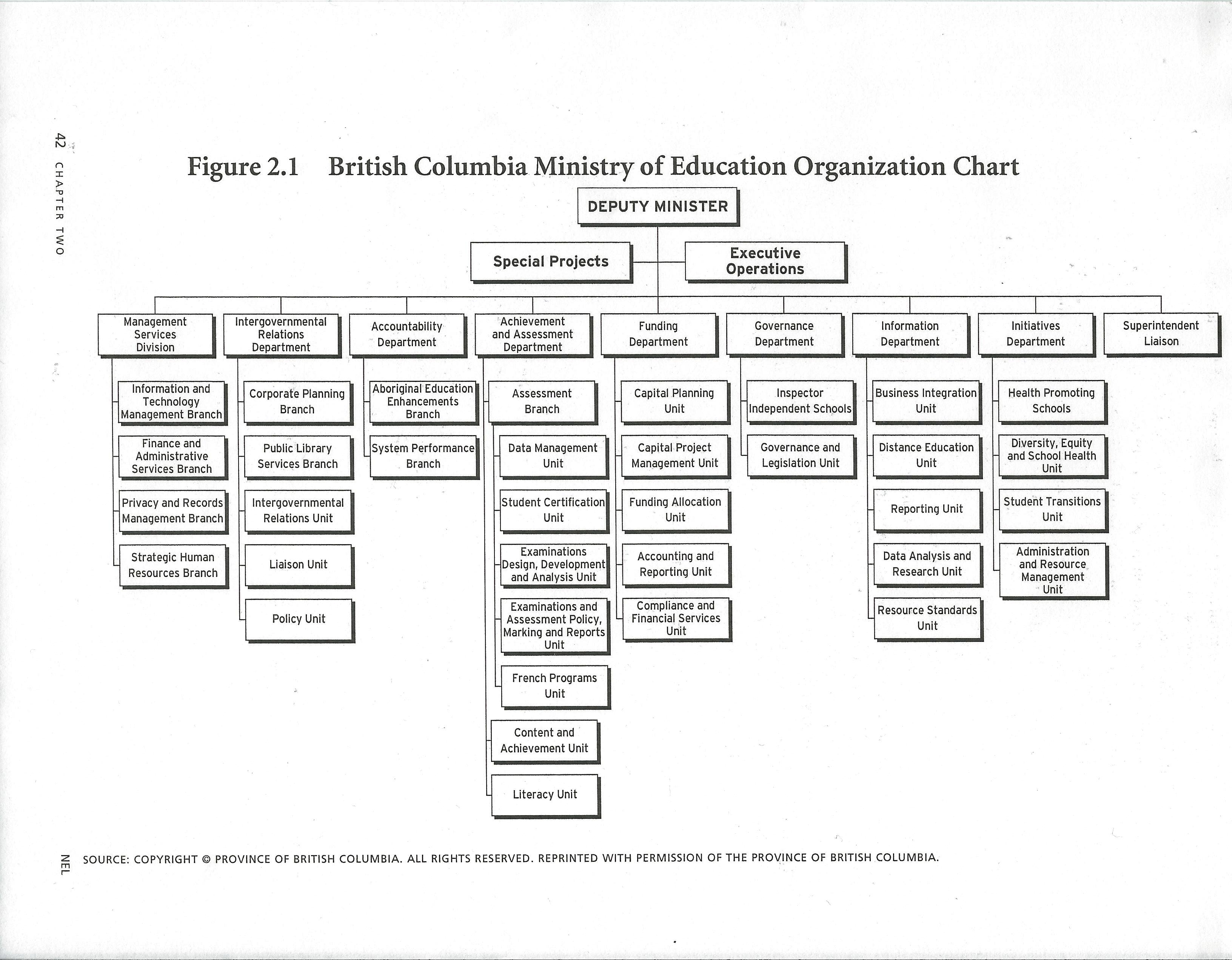 Understanding canadian schools figure 21 british columbia ministry of education organization chart malvernweather Images